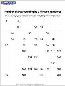 Number Charts Counting by 2s Even Numbers