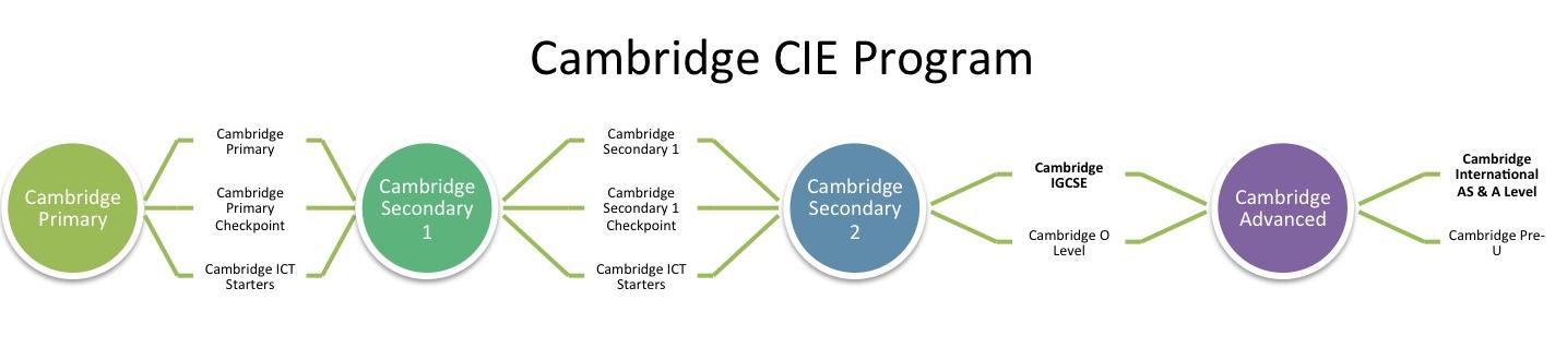 Cambridge CIE Program